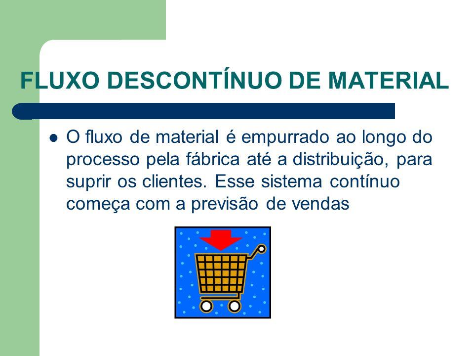 FLUXO DESCONTÍNUO DE MATERIAL À medida que os pedidos dos clientes chegam, eles são atendidos com os produtos acabados estocados nos depósitos.