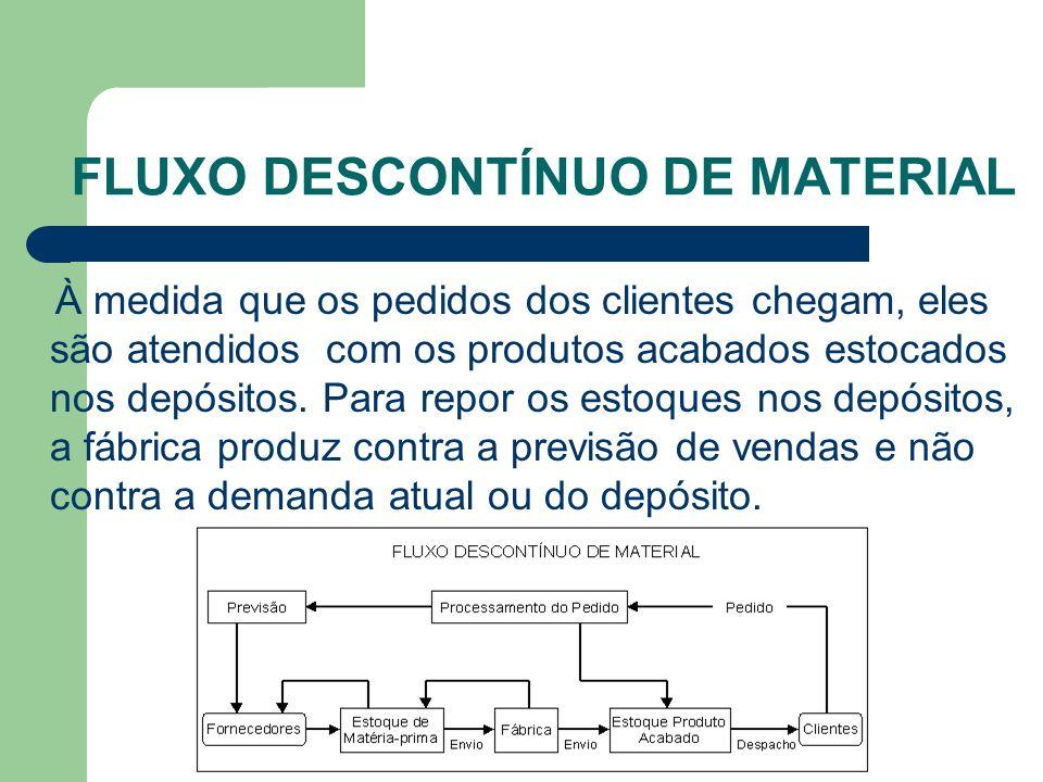Pergunta No método do fluxo descontínuo de material à medida que a fábrica produz, ela usa o estoque de matéria-prima e componentes do almoxarifado.