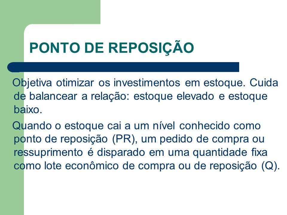 GRÁFICO DO PONTO DE REPOSIÇÃO