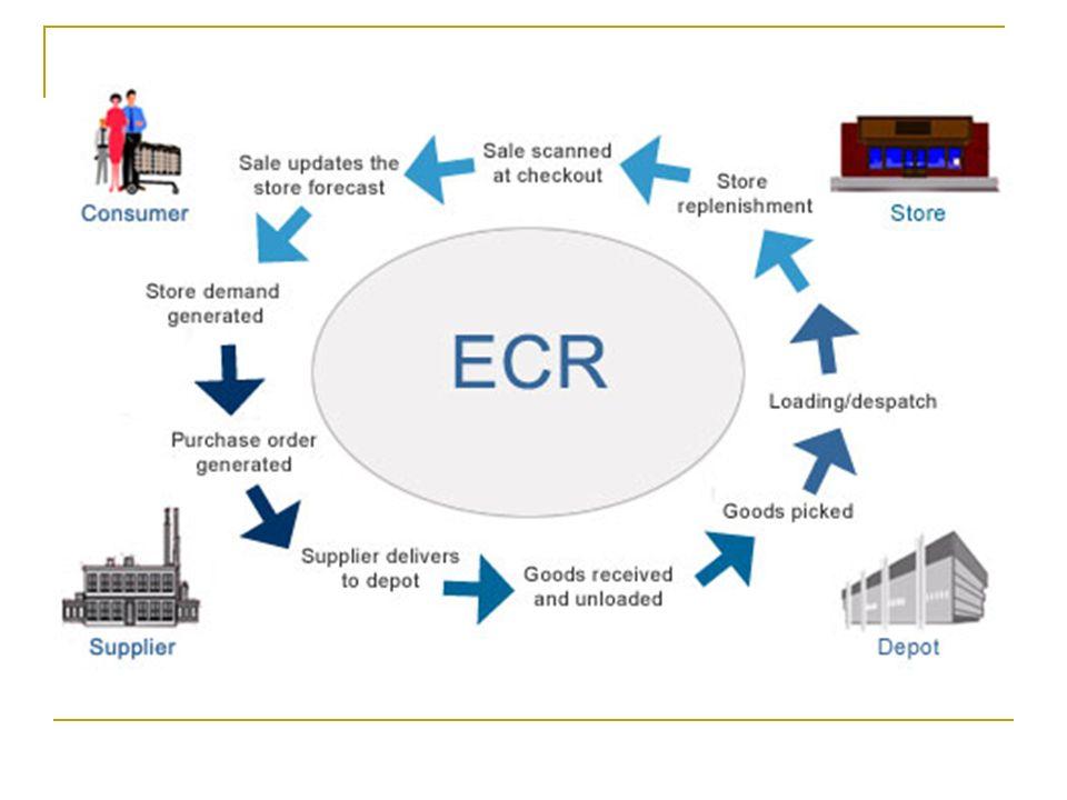 5.Quais são as cinco etapas do método proposto no ECR (Resposta Eficiente ao Consumidor).
