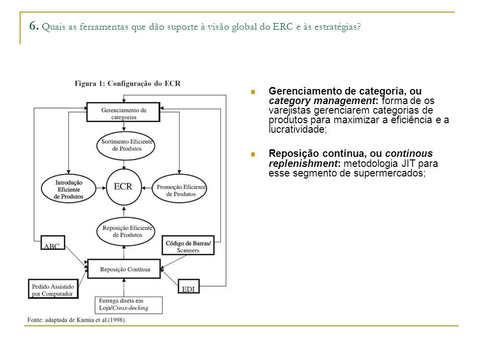 6. Quais as ferramentas que dão suporte à visão global do ERC e às estratégias? Gerenciamento de categoria, ou category management: forma de os vareji