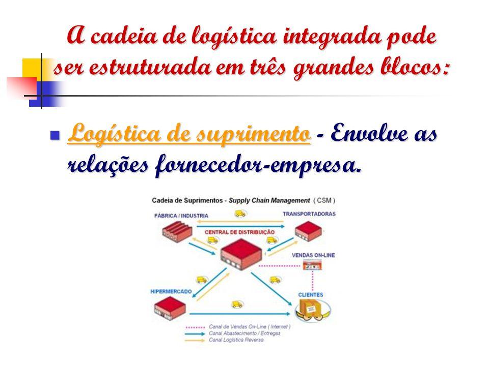 A cadeia de logística integrada pode ser estruturada em três grandes blocos: Logística de suprimento - Envolve as relações fornecedor-empresa. Logísti