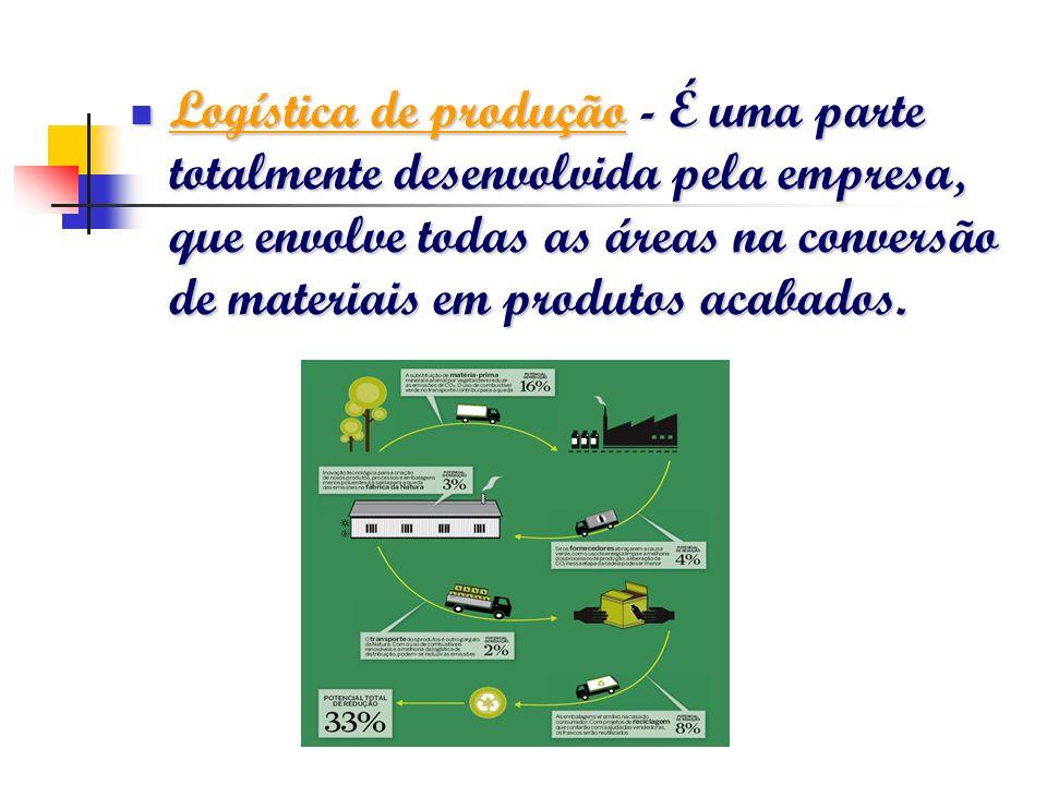 Logística de produção - É uma parte totalmente desenvolvida pela empresa, que envolve todas as áreas na conversão de materiais em produtos acabados. L