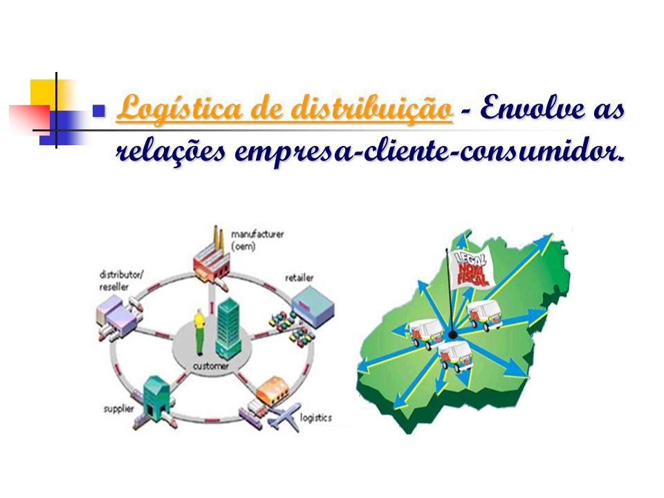 Logística de distribuição - Envolve as relações empresa-cliente-consumidor. Logística de distribuição - Envolve as relações empresa-cliente-consumidor