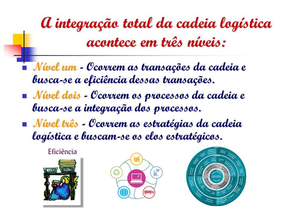 A integração total da cadeia logística acontece em três níveis: Nível um - Ocorrem as transações da cadeia e busca-se a eficiência dessas transações.