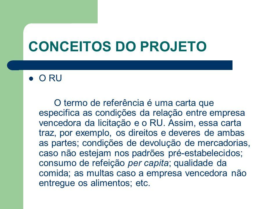 CONCEITOS DO PROJETO O RU O termo de referência é uma carta que especifica as condições da relação entre empresa vencedora da licitação e o RU. Assim,