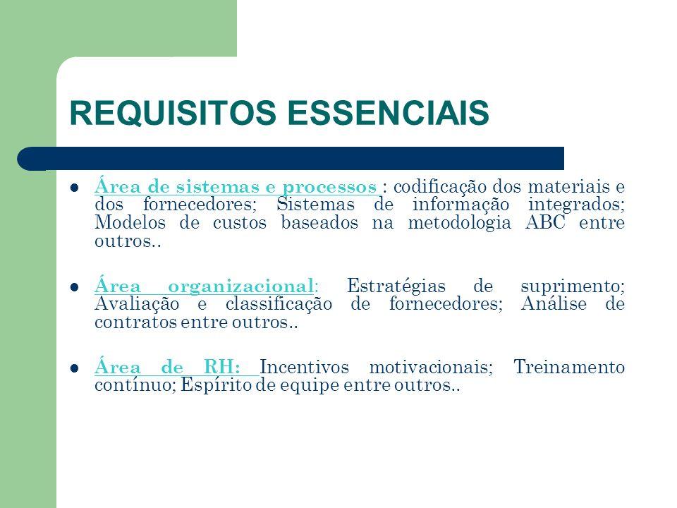 REQUISITOS ESSENCIAIS Área de sistemas e processos : codificação dos materiais e dos fornecedores; Sistemas de informação integrados; Modelos de custo