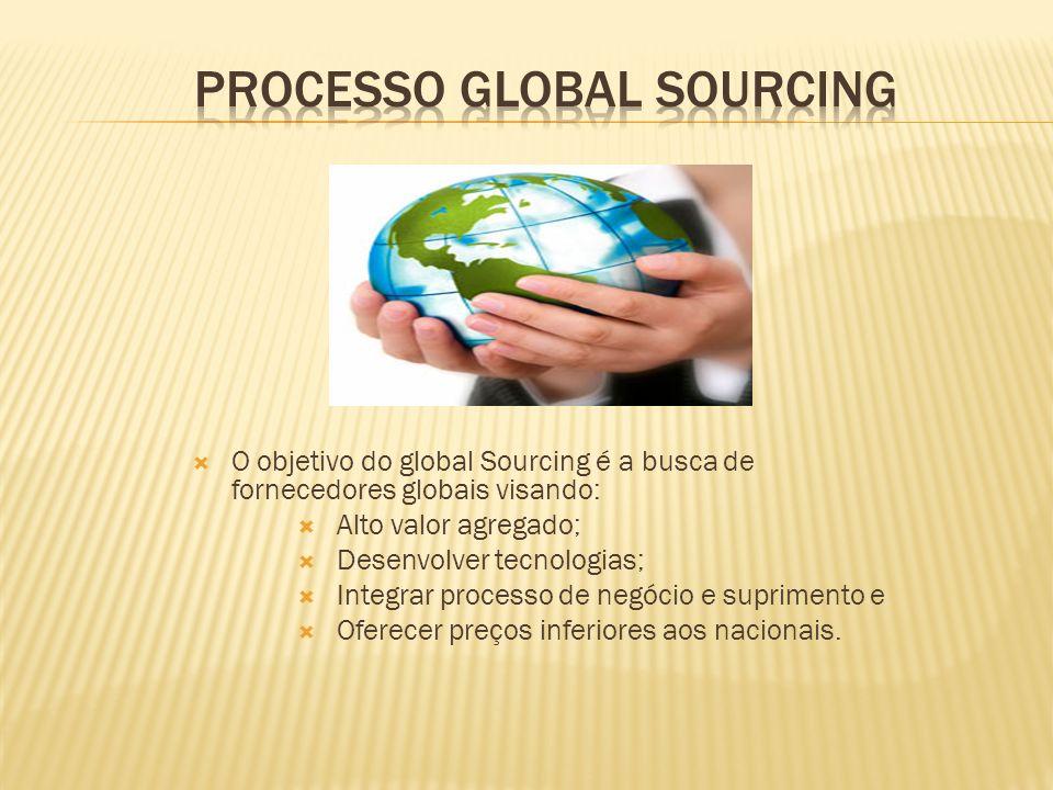 O objetivo do global Sourcing é a busca de fornecedores globais visando: Alto valor agregado; Desenvolver tecnologias; Integrar processo de negócio e suprimento e Oferecer preços inferiores aos nacionais.