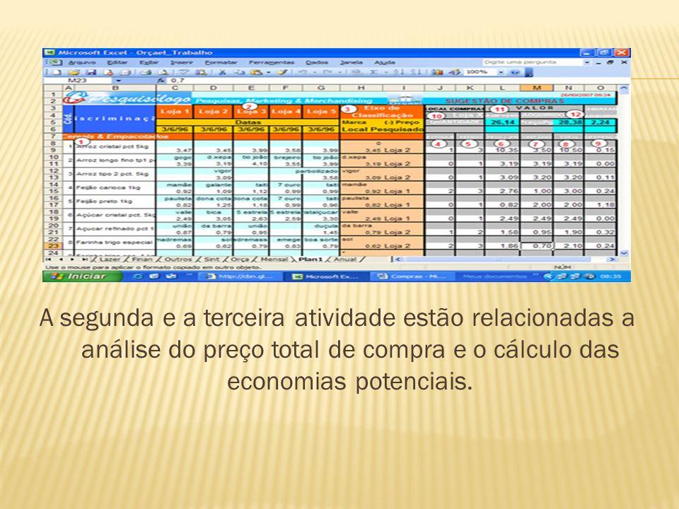 A segunda e a terceira atividade estão relacionadas a análise do preço total de compra e o cálculo das economias potenciais.