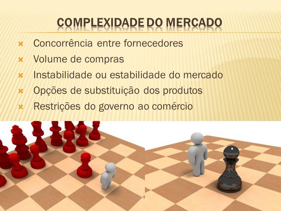 Concorrência entre fornecedores Volume de compras Instabilidade ou estabilidade do mercado Opções de substituição dos produtos Restrições do governo ao comércio