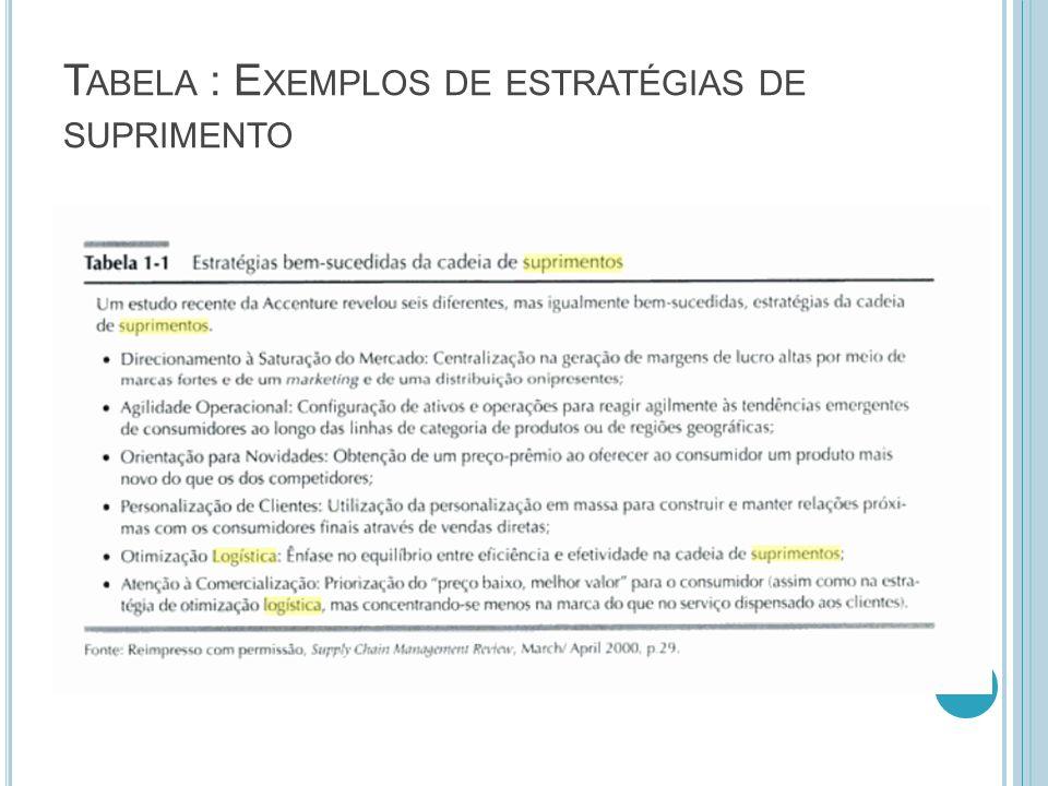 T ABELA : E XEMPLOS DE ESTRATÉGIAS DE SUPRIMENTO