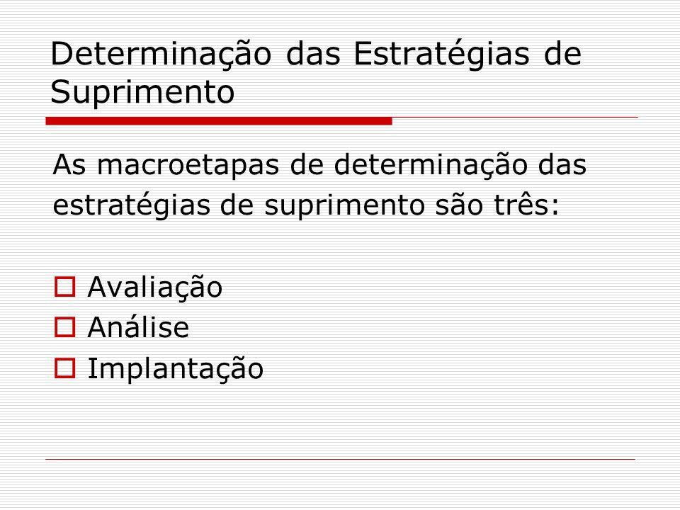 Determinação das Estratégias de Suprimento As macroetapas de determinação das estratégias de suprimento são três: Avaliação Análise Implantação