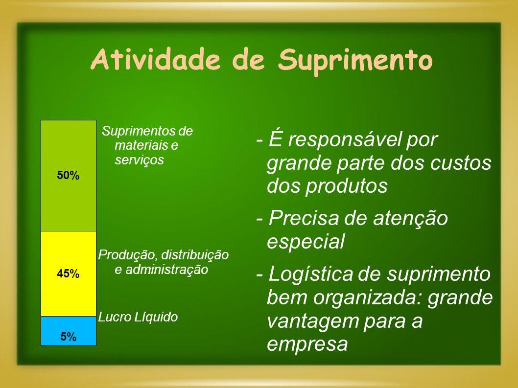 Atividade de Suprimento - É responsável por grande parte dos custos dos produtos - Precisa de atenção especial - Logística de suprimento bem organizad