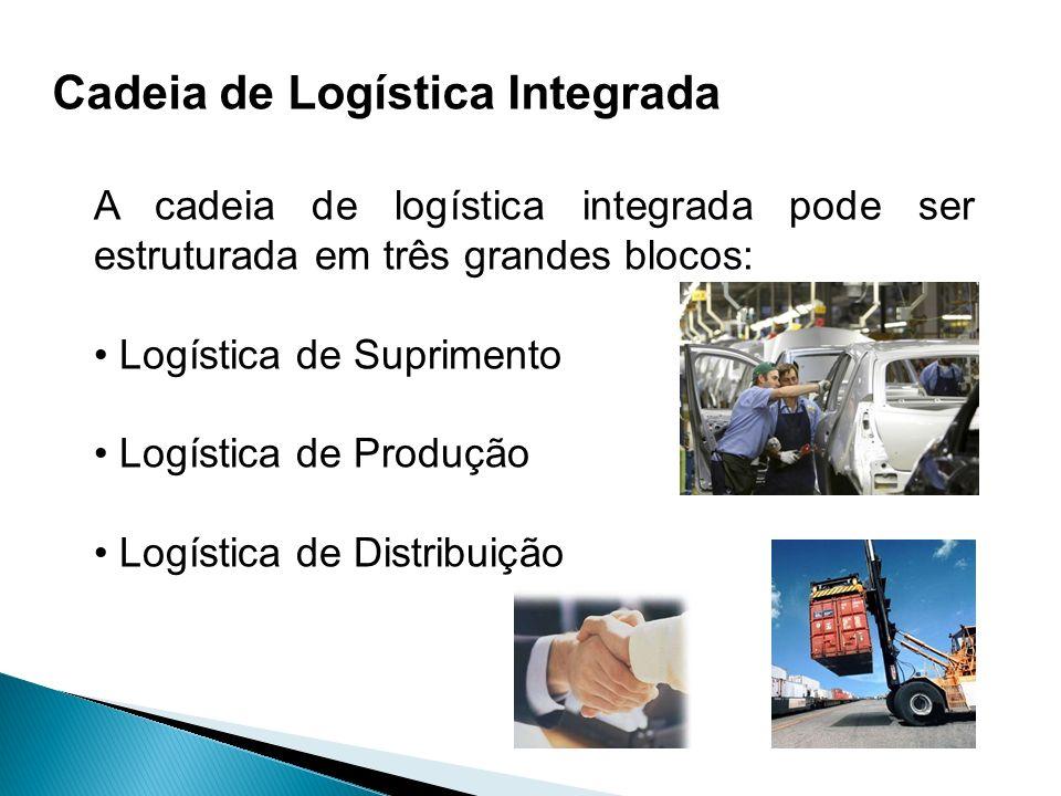 A cadeia de logística integrada pode ser estruturada em três grandes blocos: Logística de Suprimento Logística de Produção Logística de Distribuição C