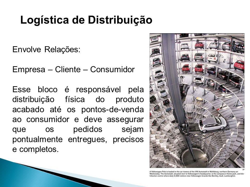 Logística de Distribuição Envolve Relações: Empresa – Cliente – Consumidor Esse bloco é responsável pela distribuição física do produto acabado até os