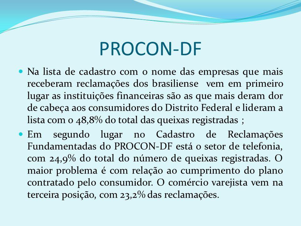 PROCON-DF Na lista de cadastro com o nome das empresas que mais receberam reclamações dos brasiliense vem em primeiro lugar as instituições financeira