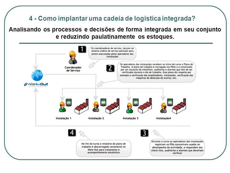 4 - Como implantar uma cadeia de logística integrada? Analisando os processos e decisões de forma integrada em seu conjunto e reduzindo paulatinamente