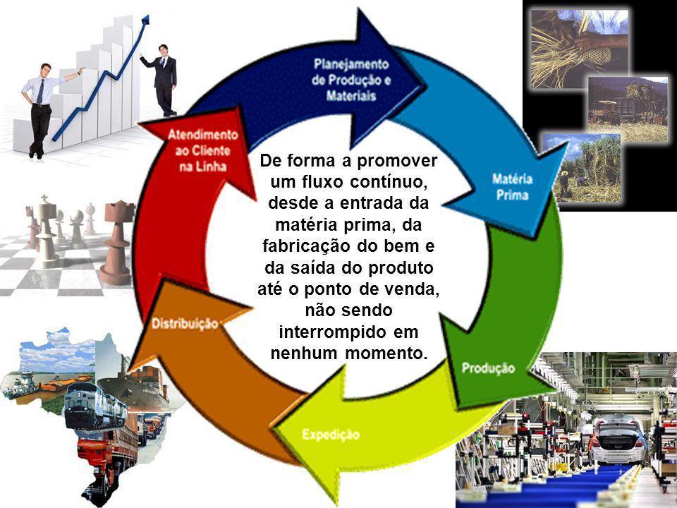 De forma a promover um fluxo contínuo, desde a entrada da matéria prima, da fabricação do bem e da saída do produto até o ponto de venda, não sendo in