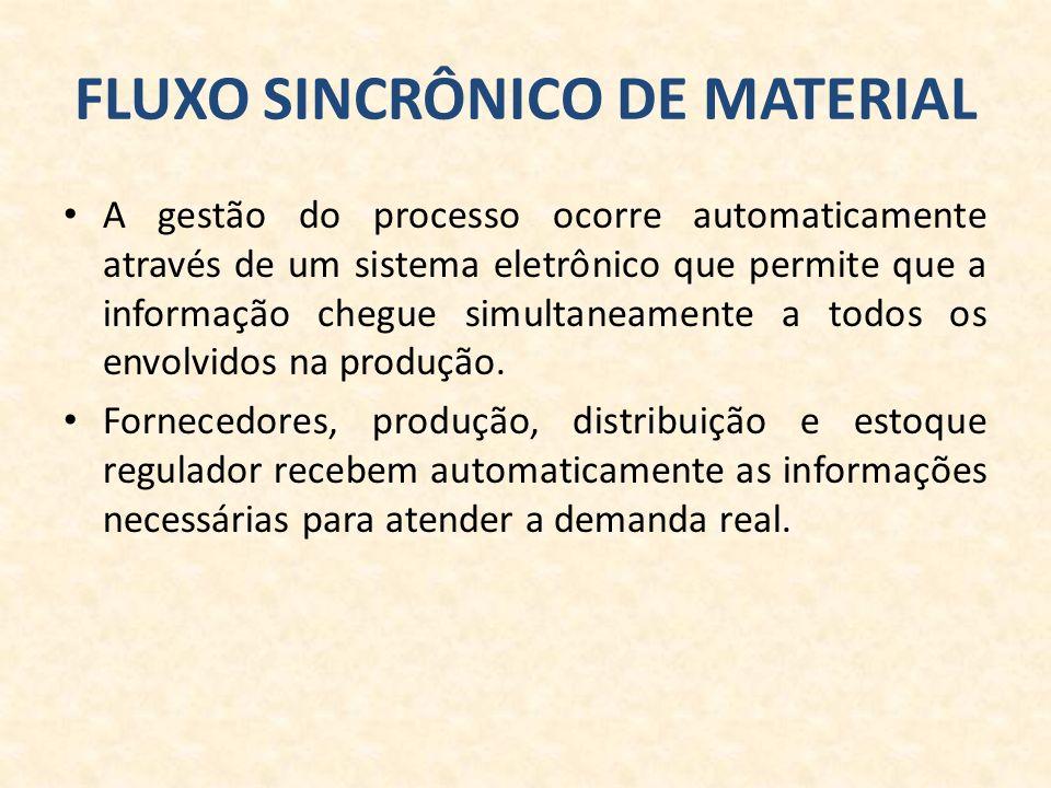 FLUXO SINCRÔNICO DE MATERIAL A gestão do processo ocorre automaticamente através de um sistema eletrônico que permite que a informação chegue simultaneamente a todos os envolvidos na produção.
