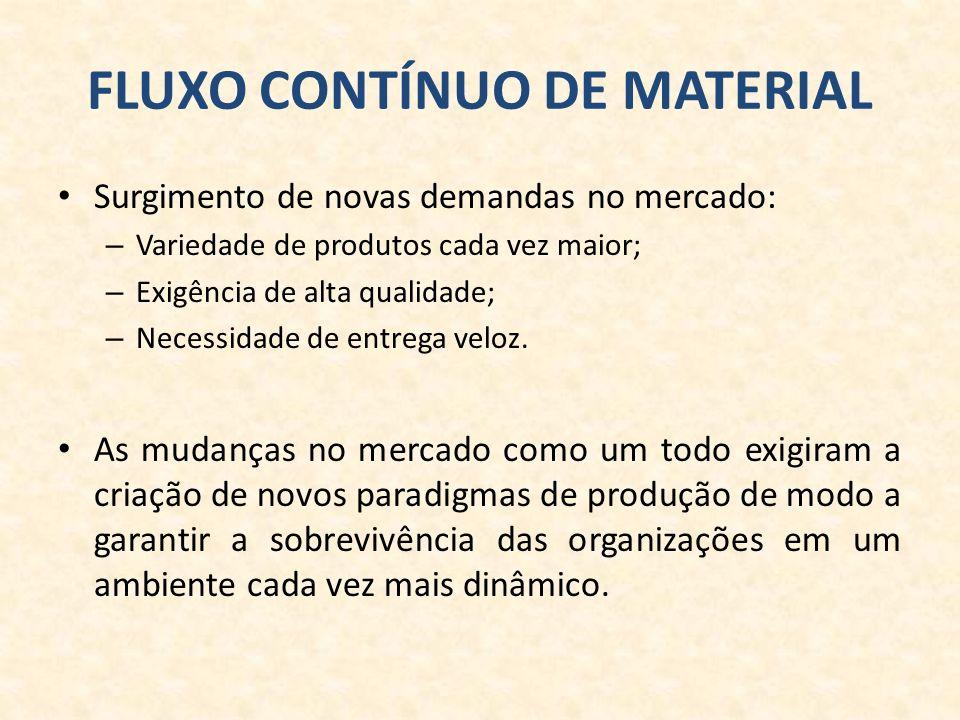 FLUXO CONTÍNUO DE MATERIAL Surgimento de novas demandas no mercado: – Variedade de produtos cada vez maior; – Exigência de alta qualidade; – Necessidade de entrega veloz.