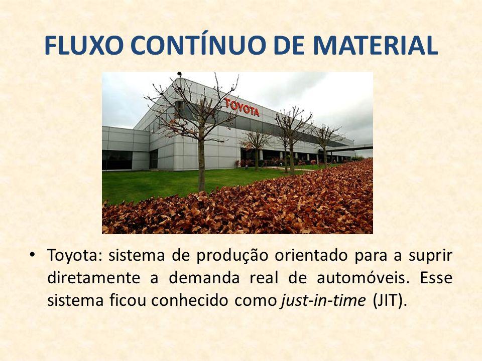 FLUXO CONTÍNUO DE MATERIAL Toyota: sistema de produção orientado para a suprir diretamente a demanda real de automóveis.