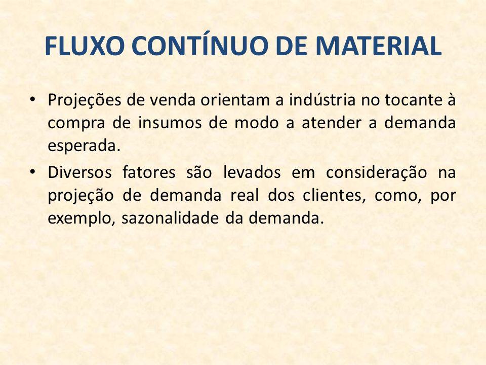 FLUXO CONTÍNUO DE MATERIAL Projeções de venda orientam a indústria no tocante à compra de insumos de modo a atender a demanda esperada.