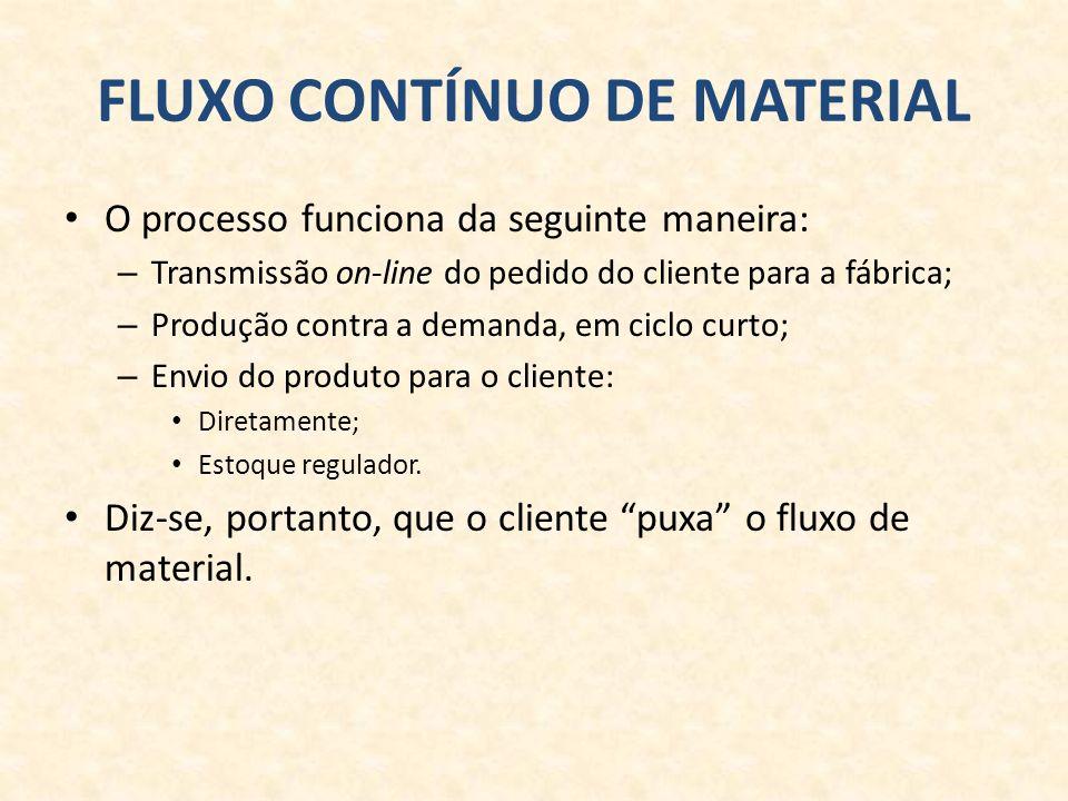 FLUXO CONTÍNUO DE MATERIAL O processo funciona da seguinte maneira: – Transmissão on-line do pedido do cliente para a fábrica; – Produção contra a demanda, em ciclo curto; – Envio do produto para o cliente: Diretamente; Estoque regulador.