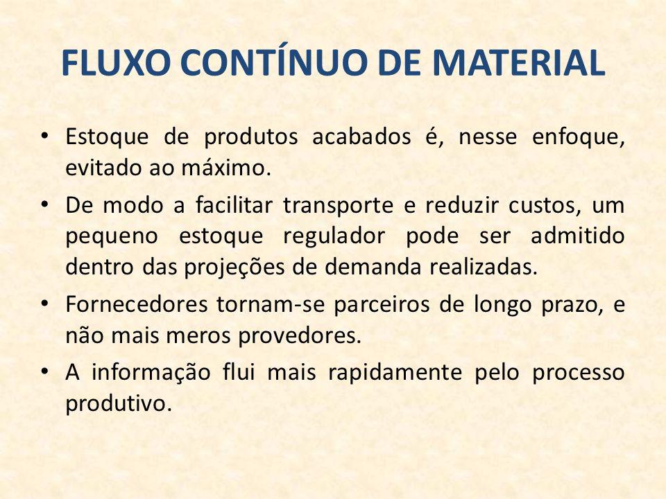 FLUXO CONTÍNUO DE MATERIAL Estoque de produtos acabados é, nesse enfoque, evitado ao máximo.