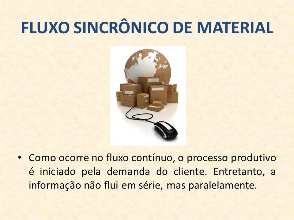 FLUXO SINCRÔNICO DE MATERIAL Como ocorre no fluxo contínuo, o processo produtivo é iniciado pela demanda do cliente.