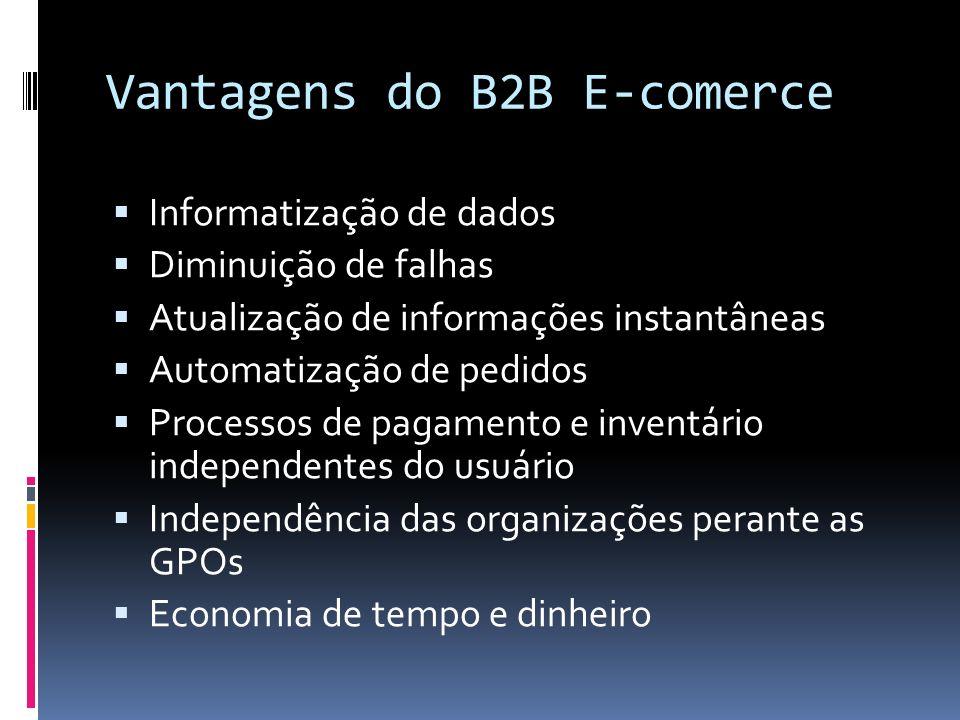 Vantagens do B2B E-comerce Informatização de dados Diminuição de falhas Atualização de informações instantâneas Automatização de pedidos Processos de