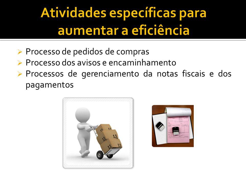 Processo de pedidos de compras Processo dos avisos e encaminhamento Processos de gerenciamento da notas fiscais e dos pagamentos