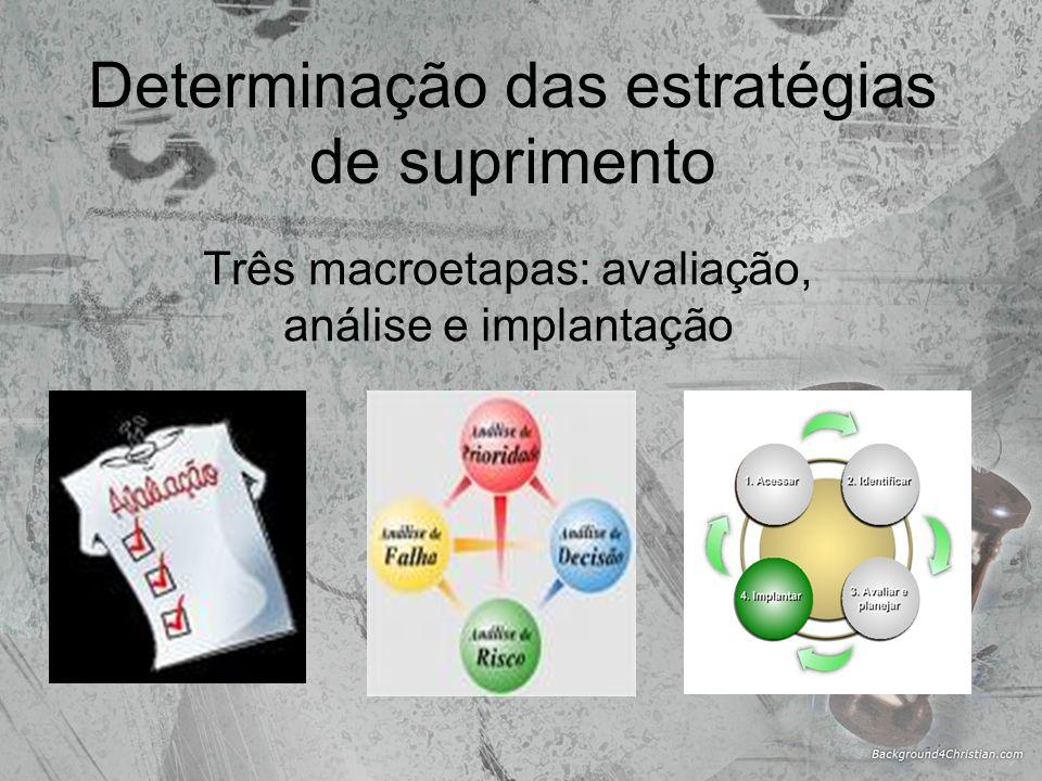 Determinação das estratégias de suprimento Três macroetapas: avaliação, análise e implantação