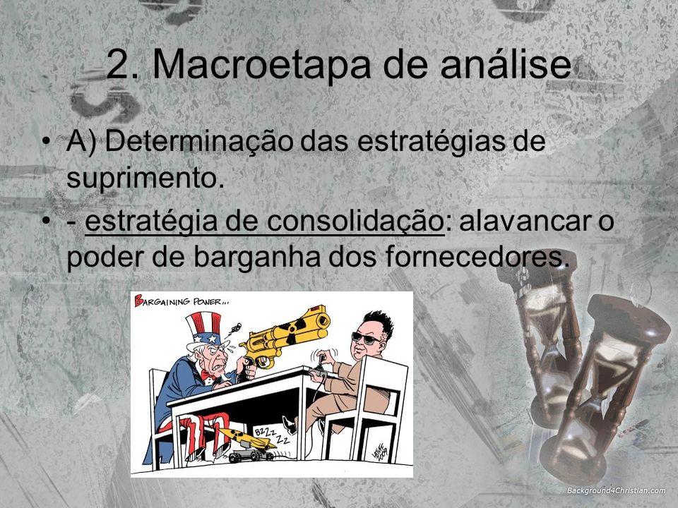 2. Macroetapa de análise A) Determinação das estratégias de suprimento. - estratégia de consolidação: alavancar o poder de barganha dos fornecedores.