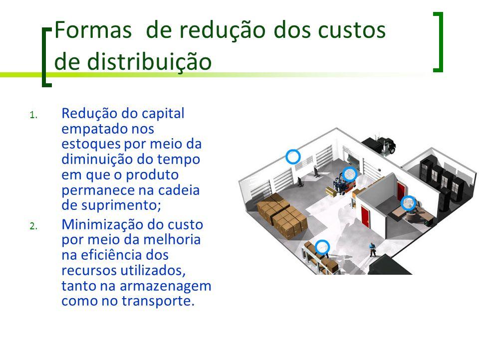 Formas de redução dos custos de distribuição 1. Redução do capital empatado nos estoques por meio da diminuição do tempo em que o produto permanece na