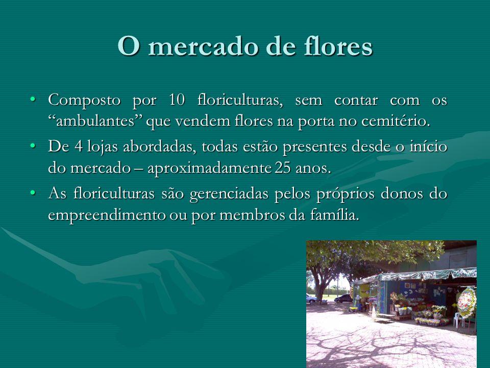 O Mercado de Flores de Brasília Localizado próximo ao Cemitério Campo da EsperançaLocalizado próximo ao Cemitério Campo da Esperança