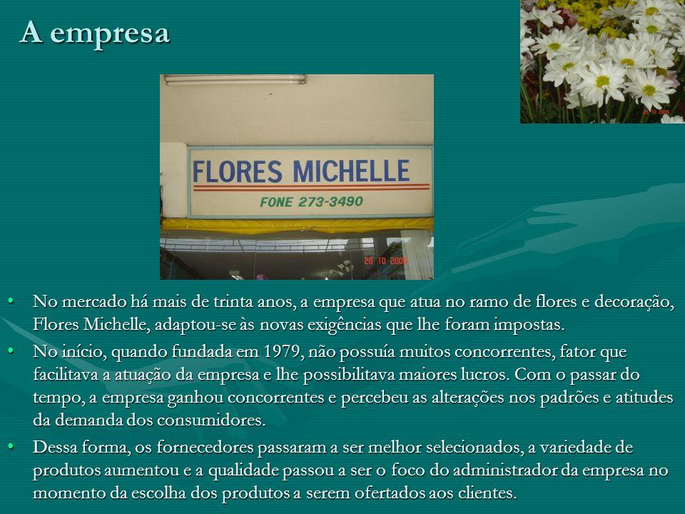 Administração de Recursos Materiais Projeto do semestre 2º/2009 A logística em floriculturas do DF Empresa: Flores Michelle Grupo 1994Grupo 1994 Compo
