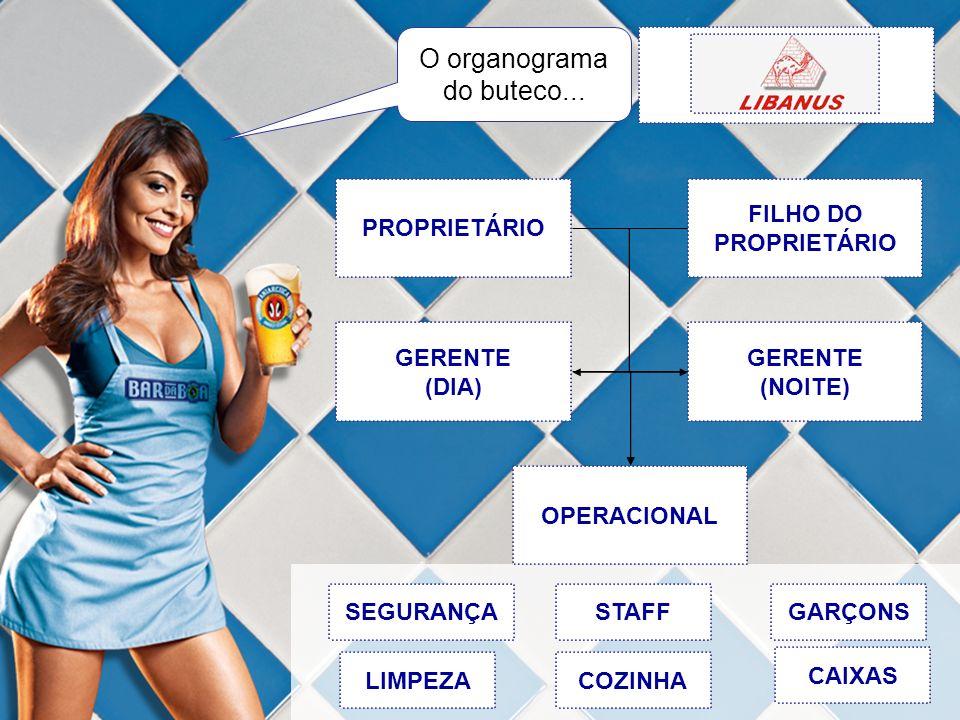 PROPRIETÁRIO FILHO DO PROPRIETÁRIO GERENTE (DIA) GERENTE (NOITE) OPERACIONAL STAFFGARÇONS CAIXAS LIMPEZA SEGURANÇA COZINHA O organograma do buteco...