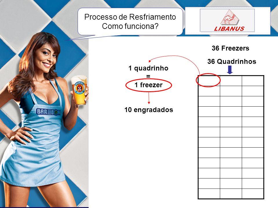36 Freezers 36 Quadrinhos 1 quadrinho = 1 freezer 10 engradados Processo de Resfriamento Como funciona?