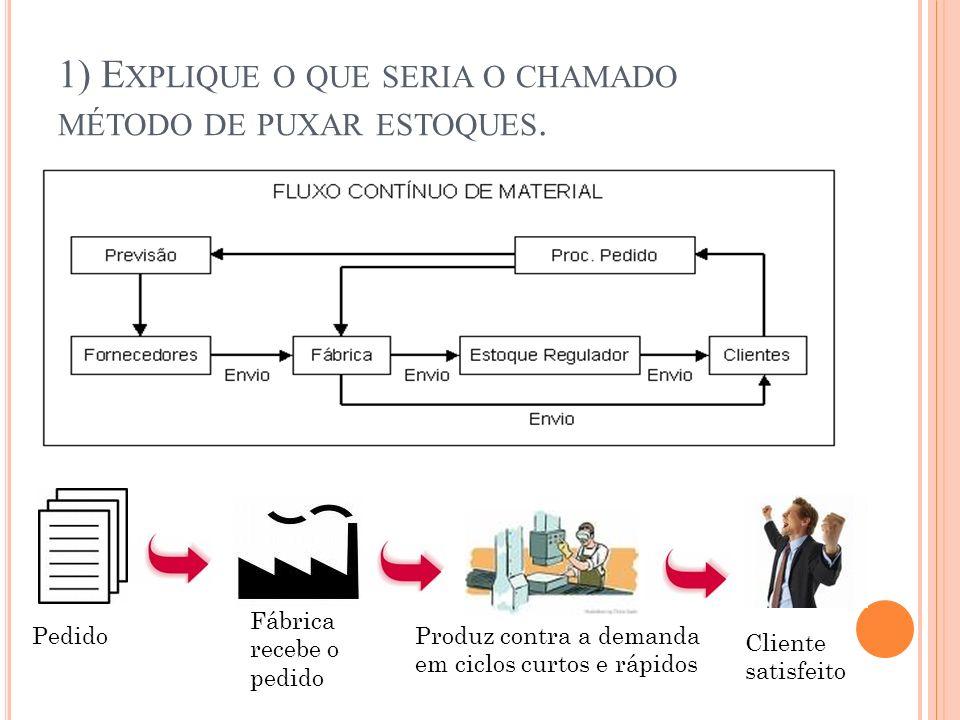 1) E XPLIQUE O QUE SERIA O CHAMADO MÉTODO DE PUXAR ESTOQUES.