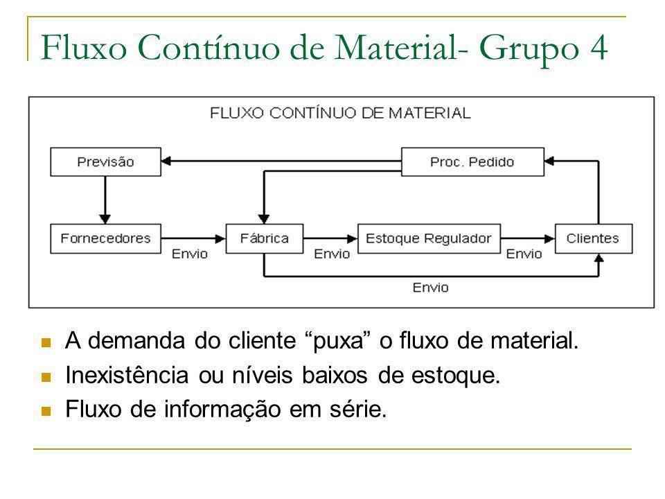 Fluxo Contínuo de Material- Grupo 4 A demanda do cliente puxa o fluxo de material. Inexistência ou níveis baixos de estoque. Fluxo de informação em sé
