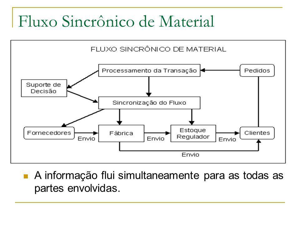 Fluxo Sincrônico de Material A informação flui simultaneamente para as todas as partes envolvidas.