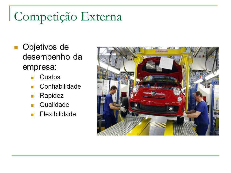 Competição Externa Objetivos de desempenho da empresa: Custos Confiabilidade Rapidez Qualidade Flexibilidade