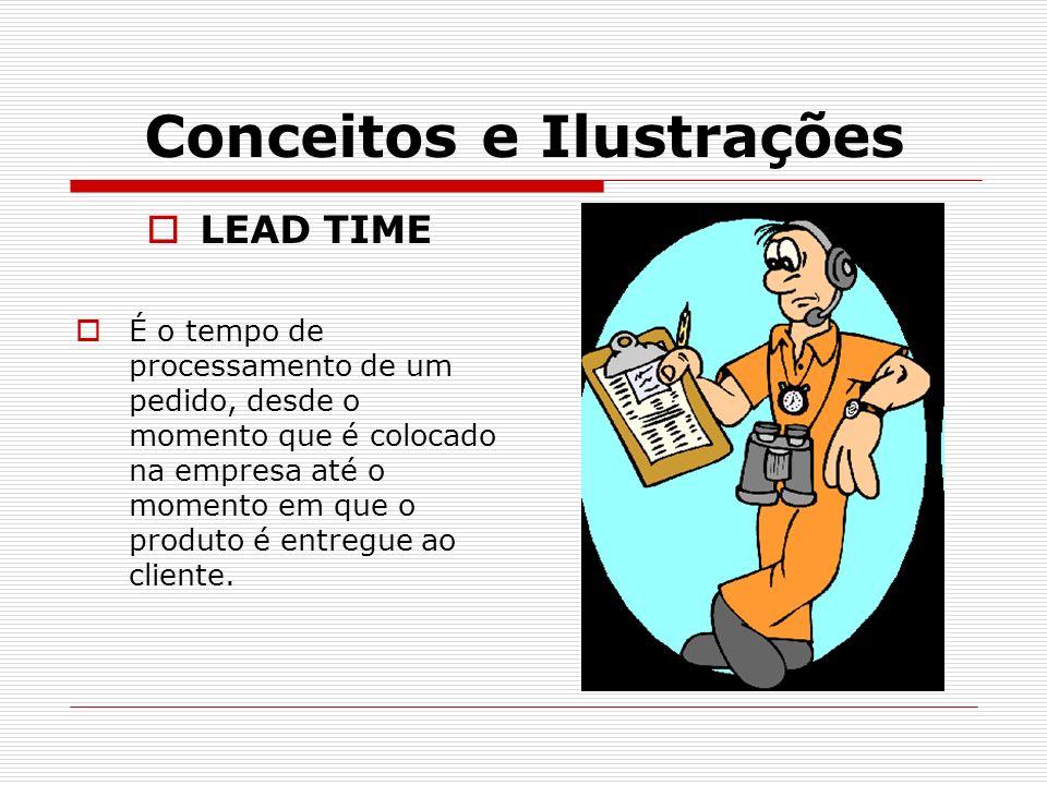 Conceitos e Ilustrações LEAD TIME É o tempo de processamento de um pedido, desde o momento que é colocado na empresa até o momento em que o produto é