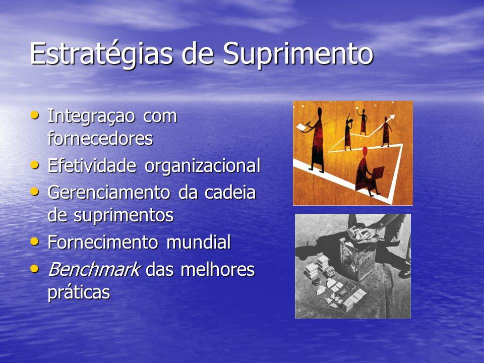 Estratégias de Suprimento Integraçao com fornecedores Integraçao com fornecedores Efetividade organizacional Efetividade organizacional Gerenciamento da cadeia de suprimentos Gerenciamento da cadeia de suprimentos Fornecimento mundial Fornecimento mundial Benchmark das melhores práticas Benchmark das melhores práticas