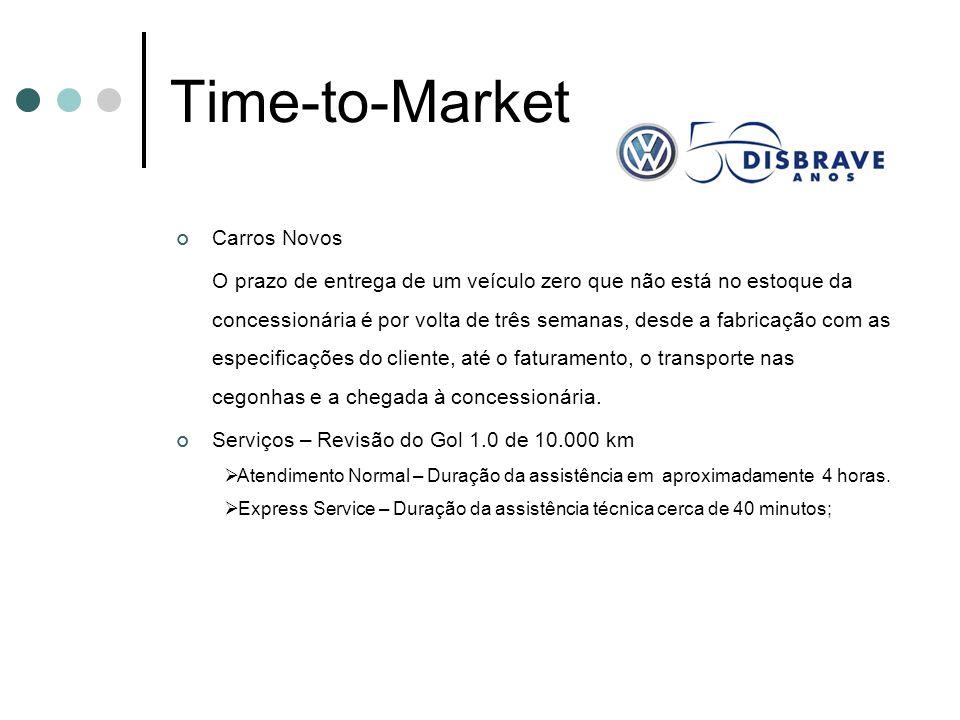 Time-to-Market Carros Novos O prazo de entrega de um veículo zero que não está no estoque da concessionária é por volta de três semanas, desde a fabricação com as especificações do cliente, até o faturamento, o transporte nas cegonhas e a chegada à concessionária.