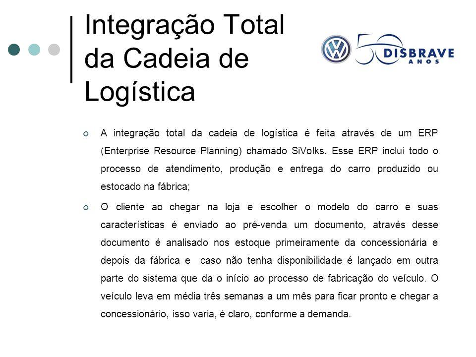 Integração Total da Cadeia de Logística A integração total da cadeia de logística é feita através de um ERP (Enterprise Resource Planning) chamado SiVolks.