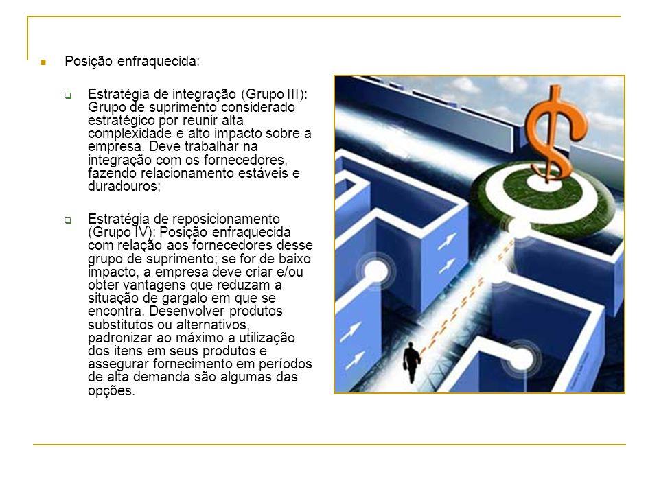 Posição enfraquecida: Estratégia de integração (Grupo III): Grupo de suprimento considerado estratégico por reunir alta complexidade e alto impacto sobre a empresa.