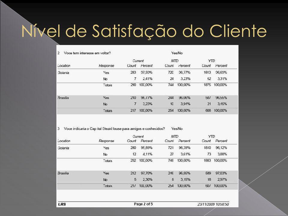 Nível de Satisfação do Cliente