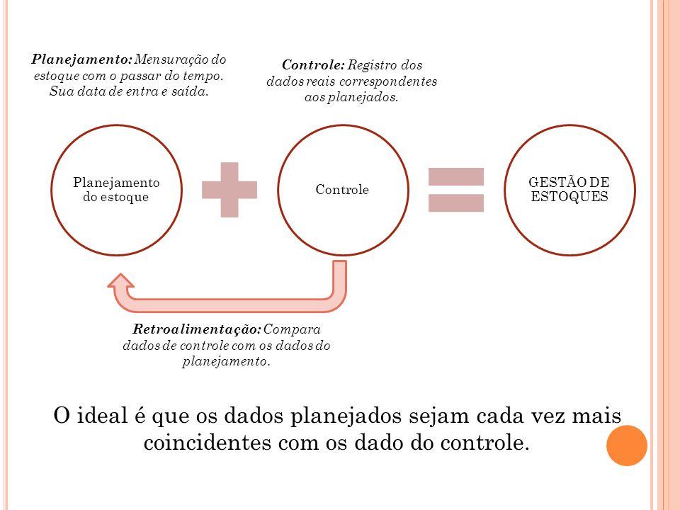 Planejamento do estoque Controle GESTÃO DE ESTOQUES Retroalimentação: Compara dados de controle com os dados do planejamento. Planejamento: Mensuração