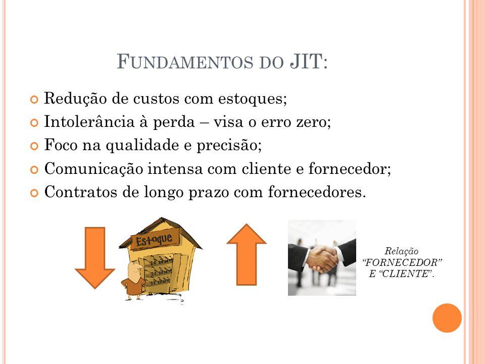 F UNDAMENTOS DO JIT: Redução de custos com estoques; Intolerância à perda – visa o erro zero; Foco na qualidade e precisão; Comunicação intensa com cl